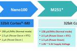Новые малопотребляющие микроконтроллеры M251/252 на базе ядра Cortex-M23 от компании Nuvoton.