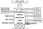 Пример применения микроконтроллеров NUC906DK61Y в системах УСПД.