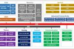Микроконтроллеры Nuvoton на ядре Cortex-M4 – M480